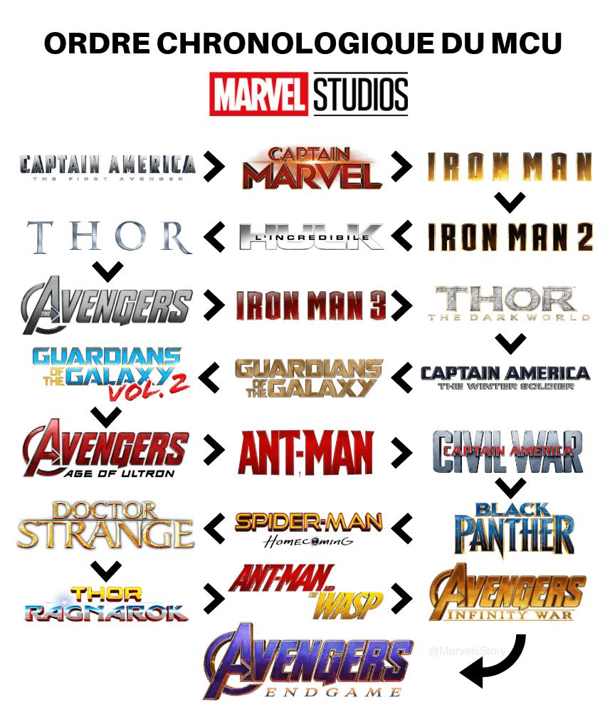 Ordre Marvel